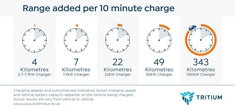 Инфографика: какое количество километров можно добавить за 10 минут зарядки
