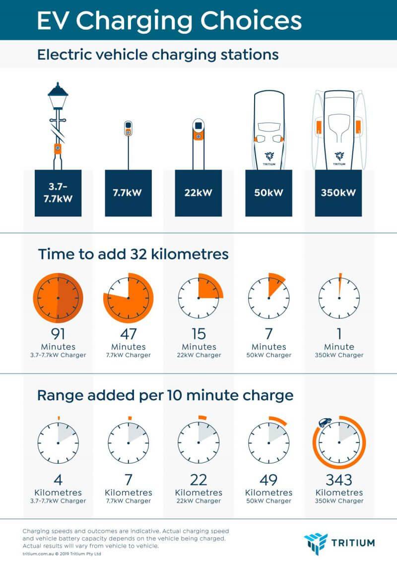Инфографика: сколько времени занимает зарядка электромобиля в зависимости от мощности зарядного устройства