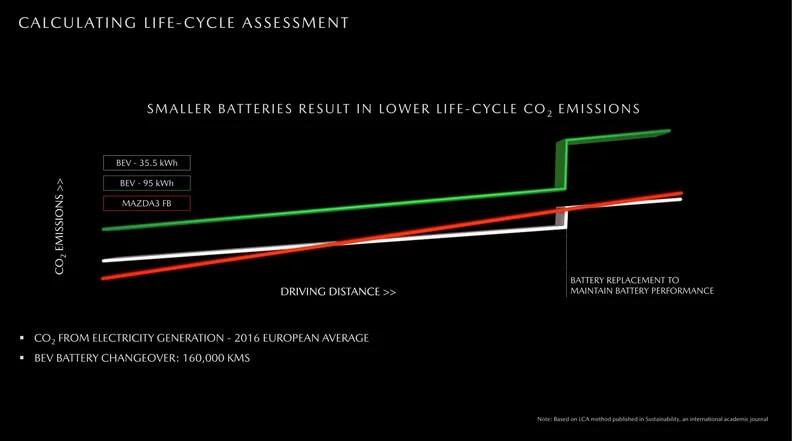 Экологический след электромобилей с батареями емкостью 35,5 и 95 кВт⋅ч в сравнении с дизельной версией Mazda 3