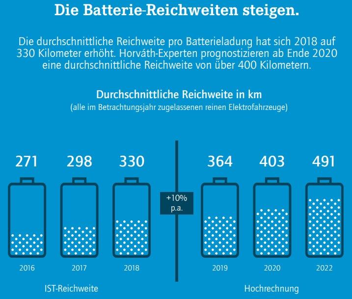 Средний запас хода электрокаров в 2016-2019 и прогноз на 2020-2022 год