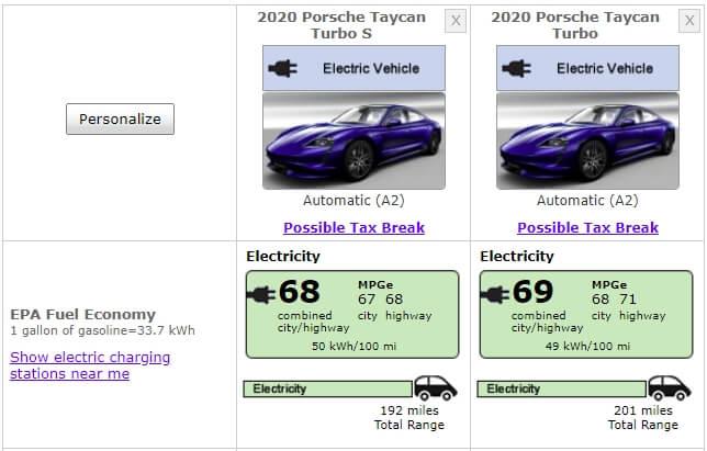 Энергоэффективность Porsche Taycan Turbo S и Taycan Turbo по рейтингу ЕРА