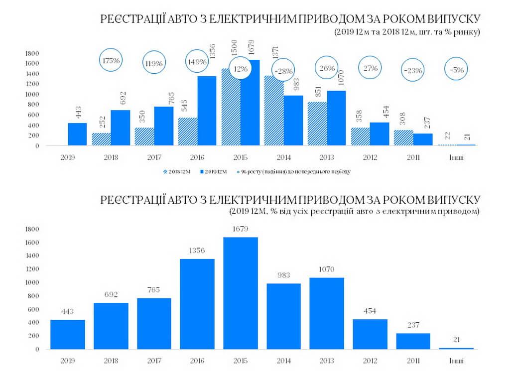 Регистрации автомобилей с электрическим приводом в Украине по году выпуска