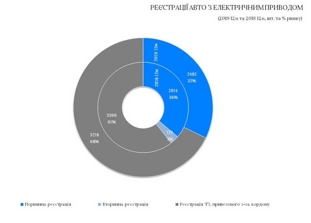 Автомобили с электрическим приводом в Украине по виду регистрации
