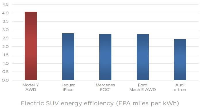 Энергоэффективность Tesla Model Y по сравнению с другими кроссоверами на рынке