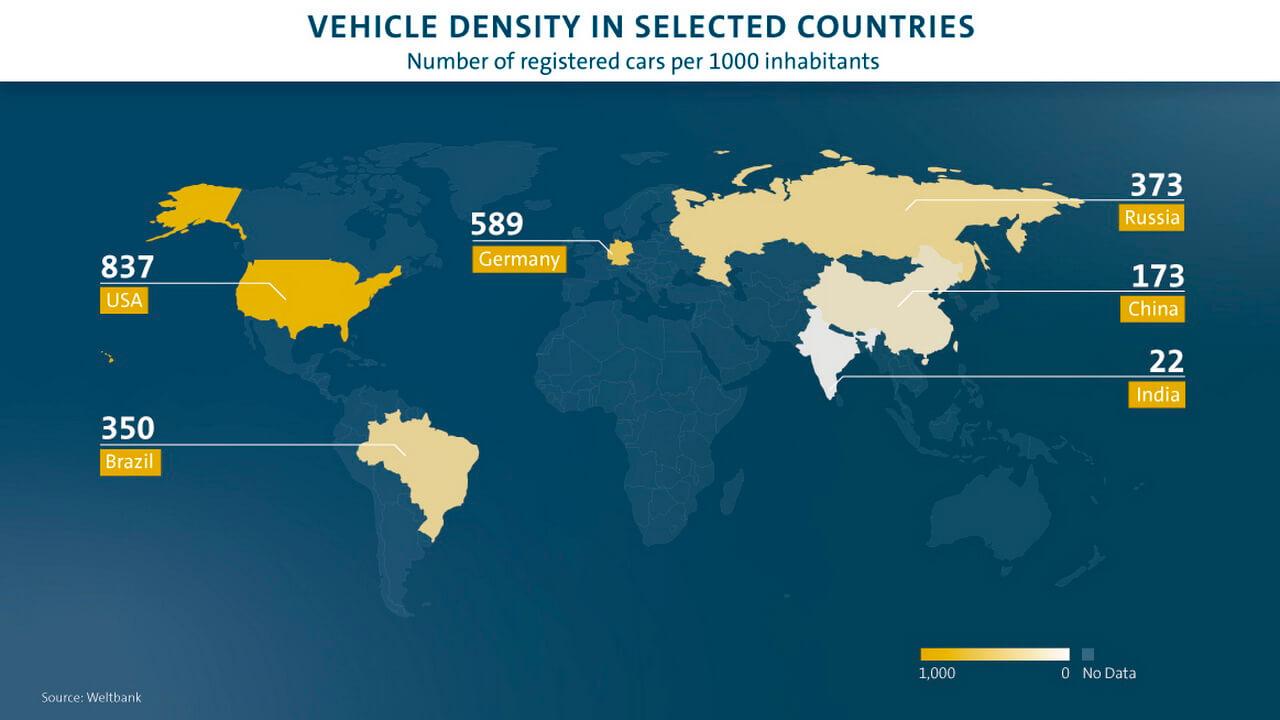 В Китае на 1000 жителей зарегистрировано в четыре раза меньше автомобилей, чем в Германии