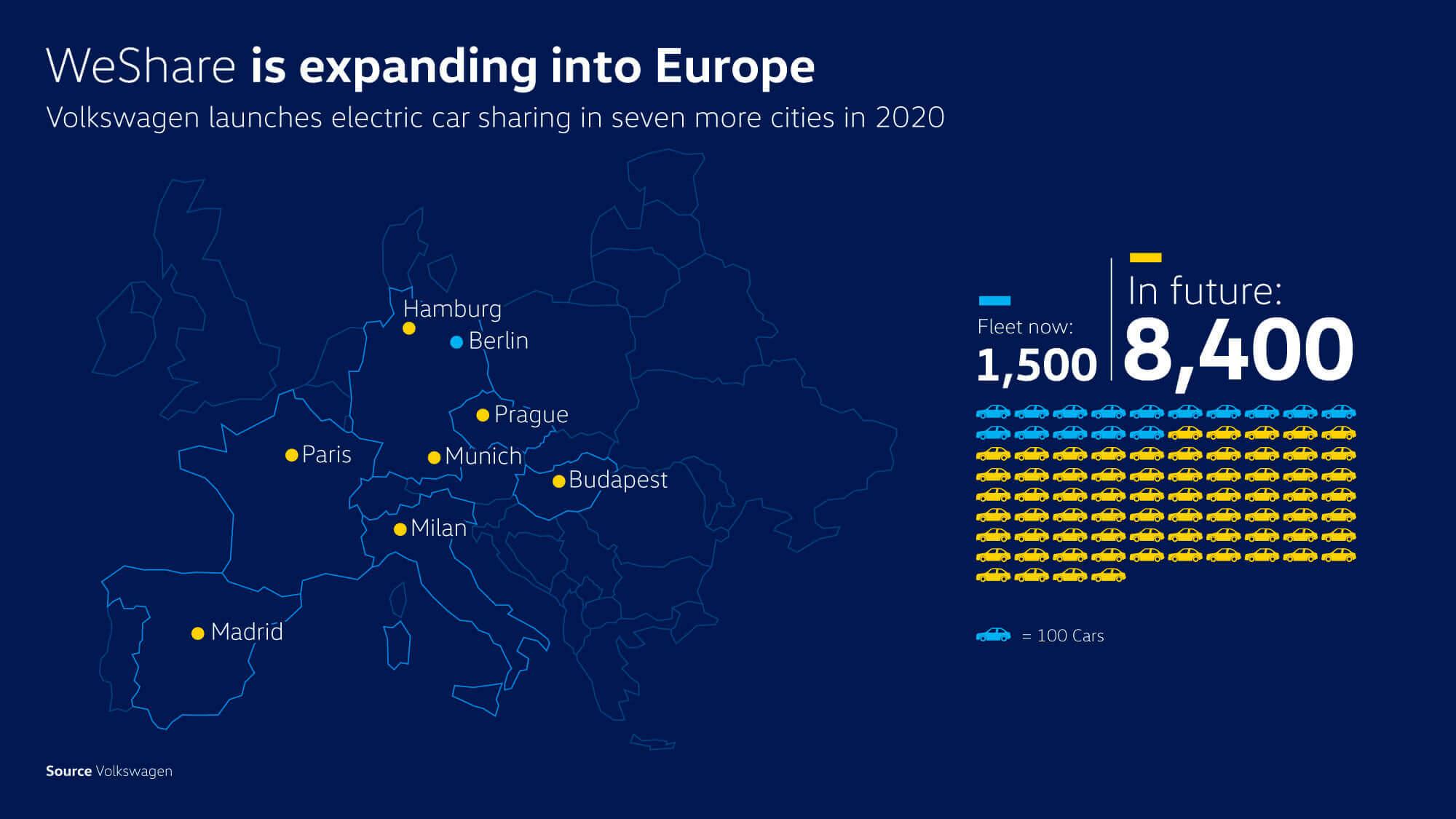 VW увеличит парк каршерингового сервиса WeShare до 8 400 электромобилей