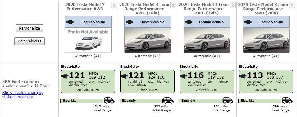 Сравнение Model YPerformance и всех версий Model 3 Performance по запасу хода