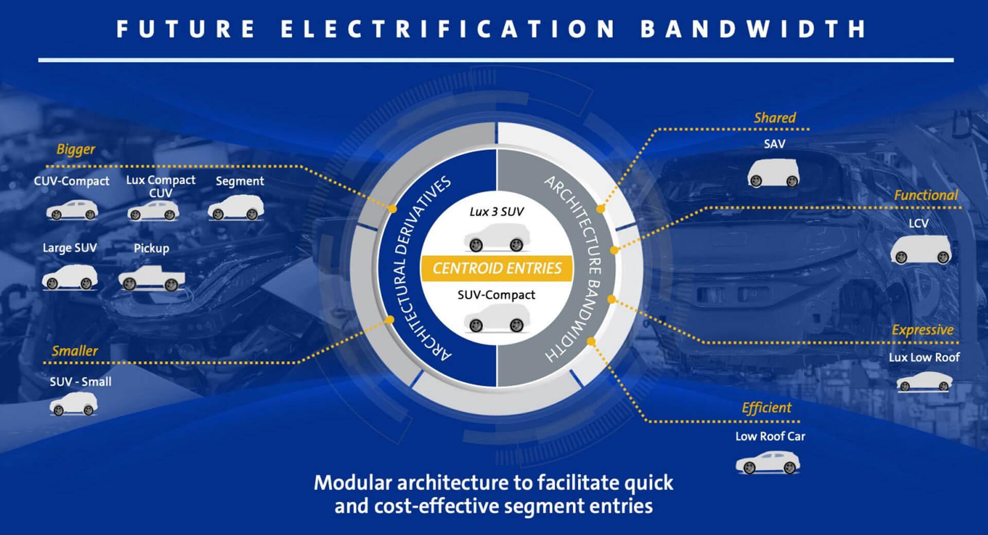Дорожная карта электрифицированных автомобилей General Motors