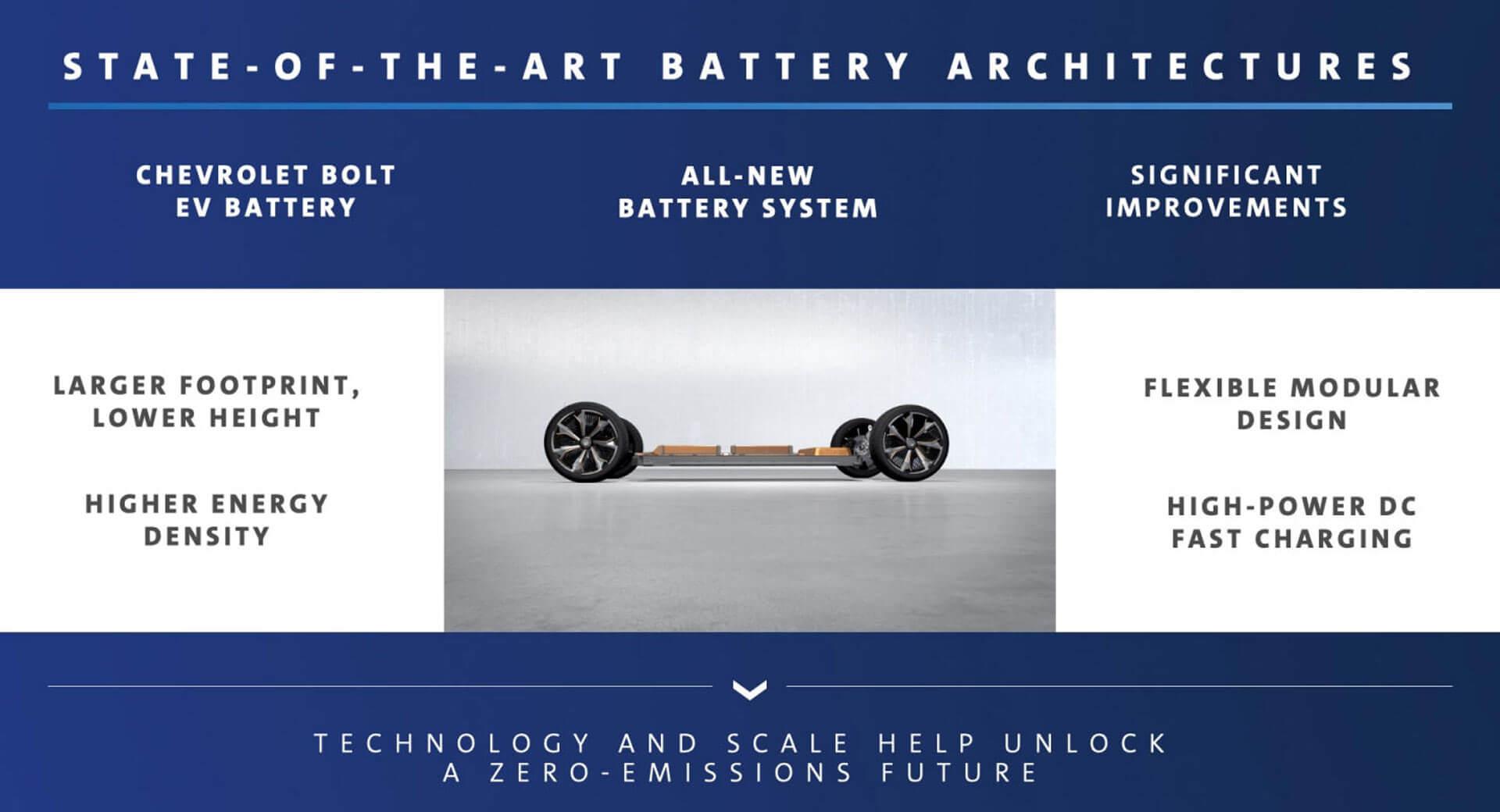 General Motors представила обновленную платформу для электромобилей BEV3