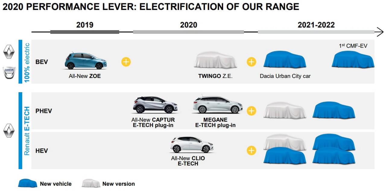 Дорожная карта электрифицированных автомобилей Renault