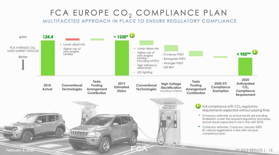 План Fiat Chrysler Automobiles по электрификации и выбросам