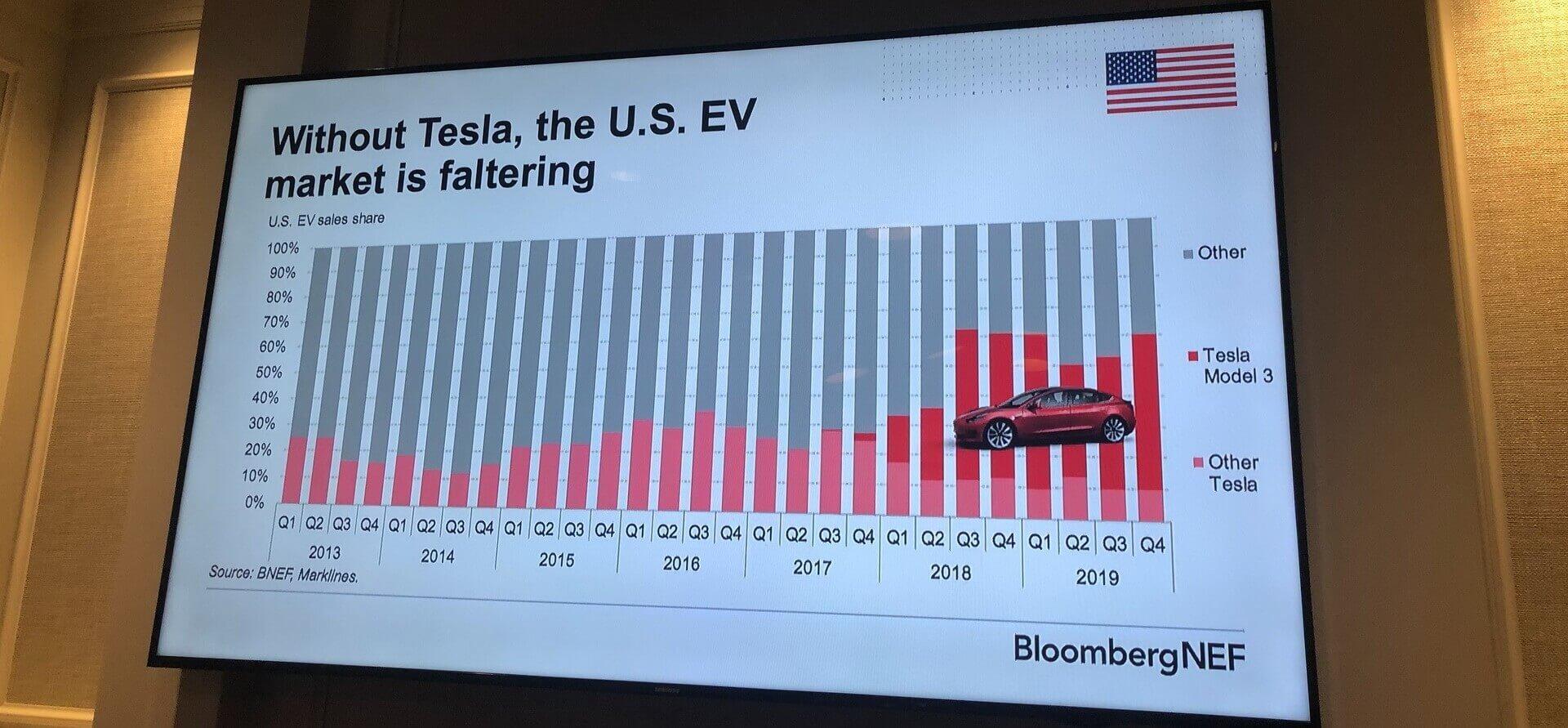 Продажи электромобилей Tesla в США