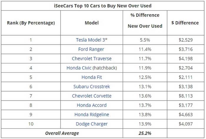 Tesla Model 3 возглавила ТОП-10 моделей наименее теряющих в цене после года эксплуатации