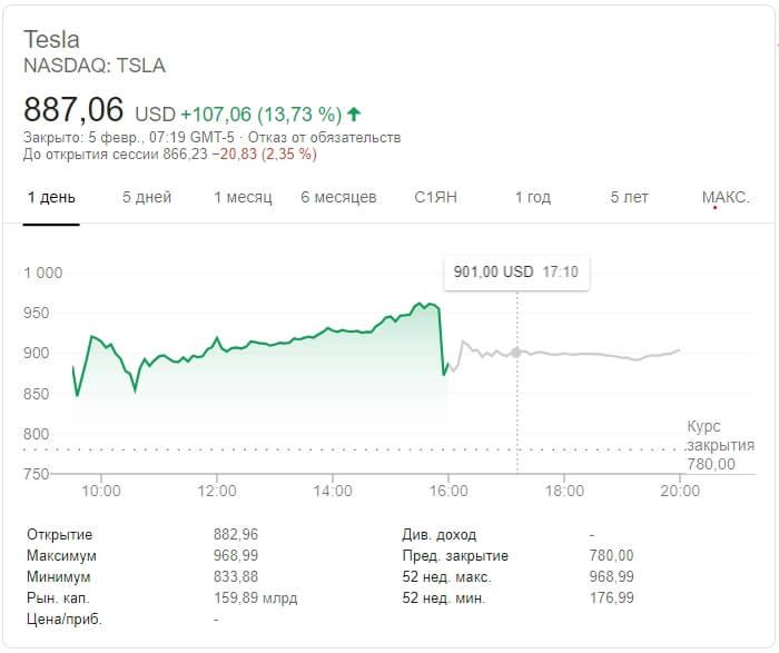 Акции Tesla по состоянию на 05.02.2020