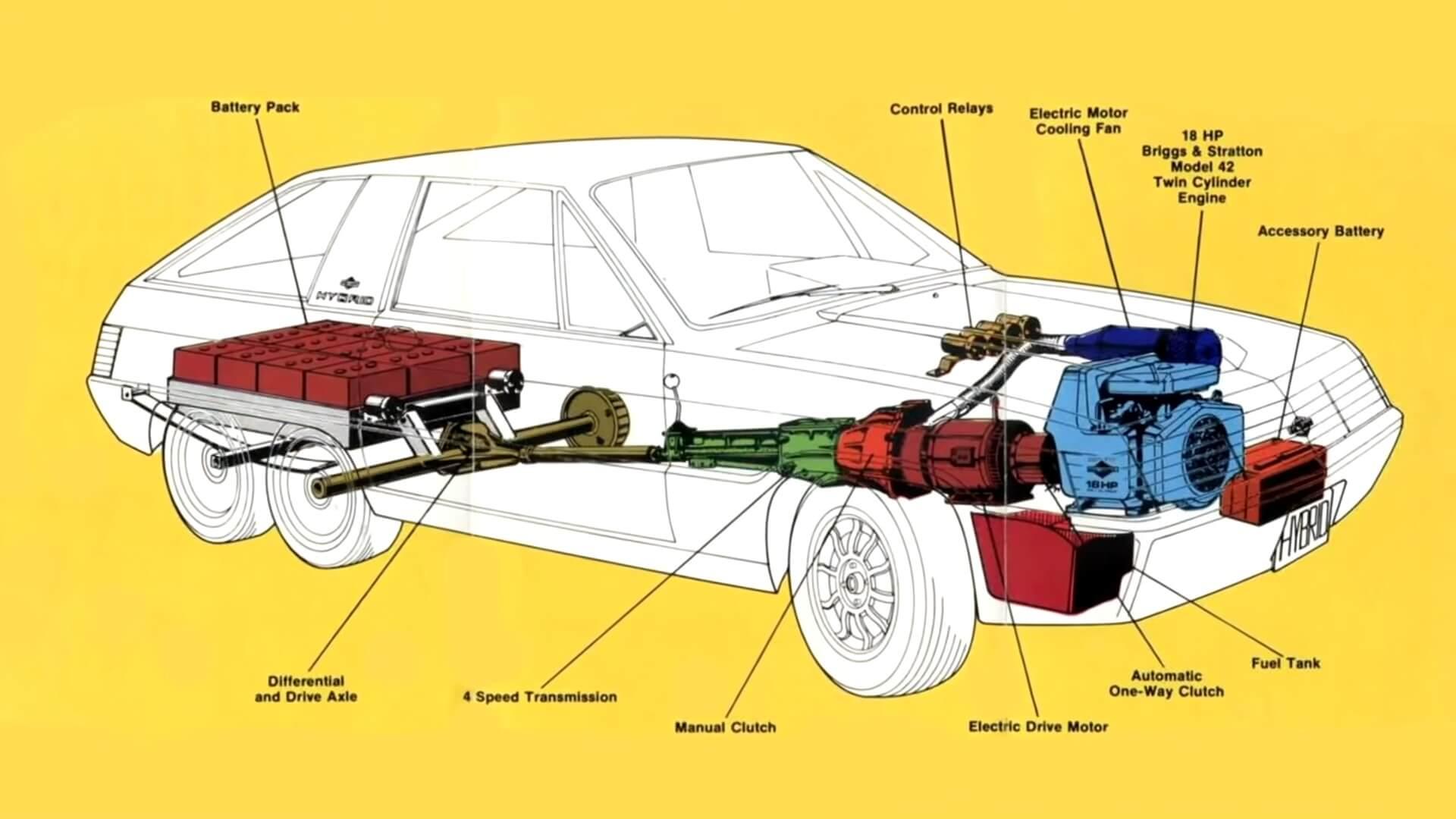 Концепт-кар Briggs & Stratton Hybrid 1980 года был оснащен 18-сильным двухцилиндровым двигателем Briggs & Stratton и небольшим электромотором
