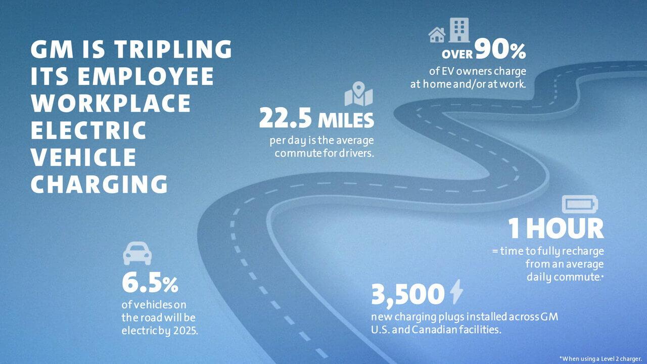 GM продолжает содействовать внедрению электромобилей, утроив доступность пунктов зарядки электромобилей на рабочих местах в США и Канаде