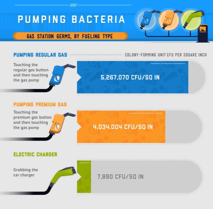 Уровень концентрации микробов потипу топлива (и коннектора)