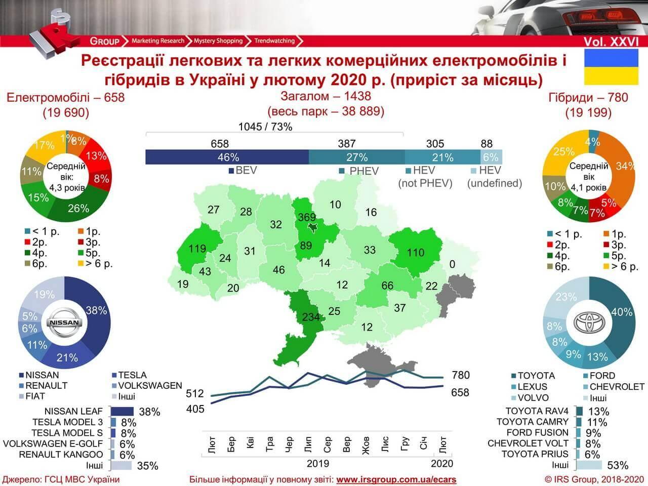 Количество зарегистрированных электрических и гибридных автомобилей в Украине на 01.03.2020 года
