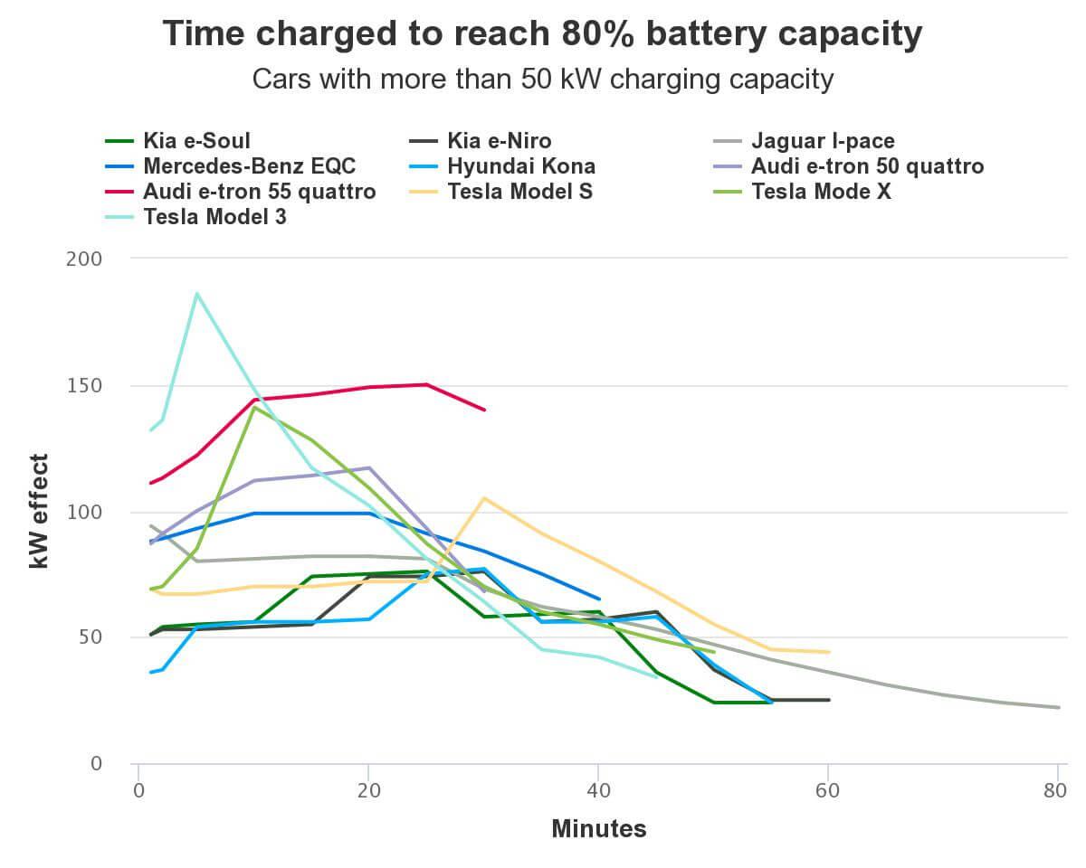Эффективность зарядки электромобилей до 80%