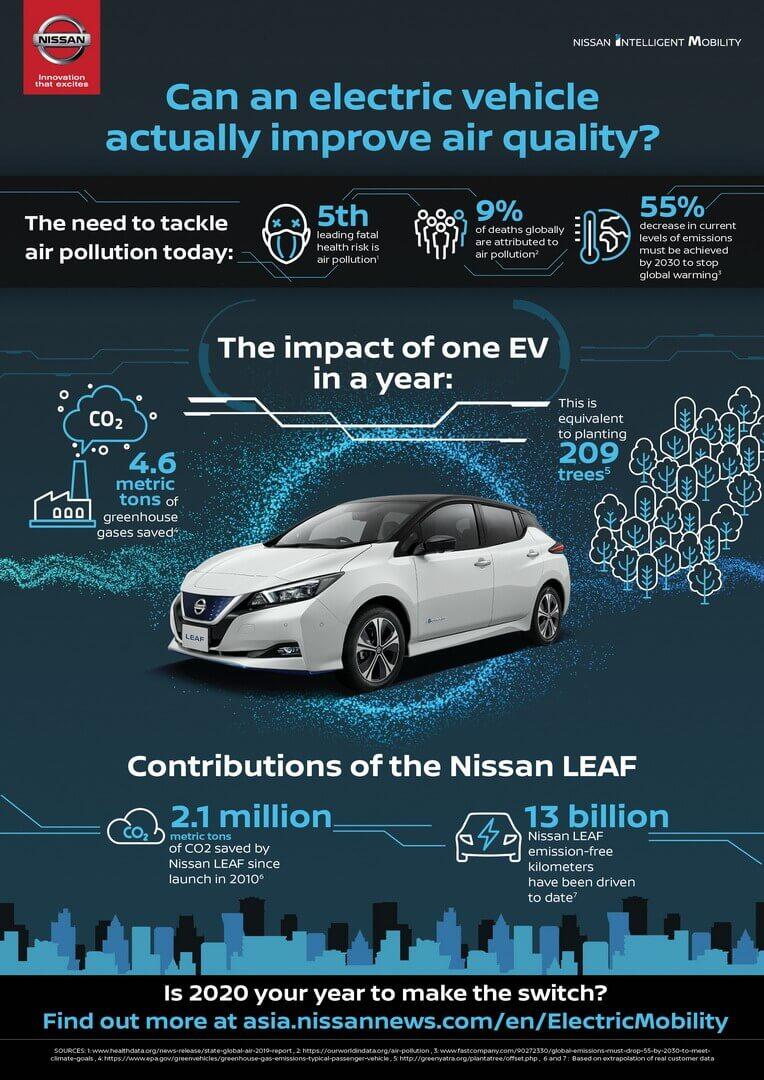 Nissan посчитал экологическую эффективность своих электромобилей