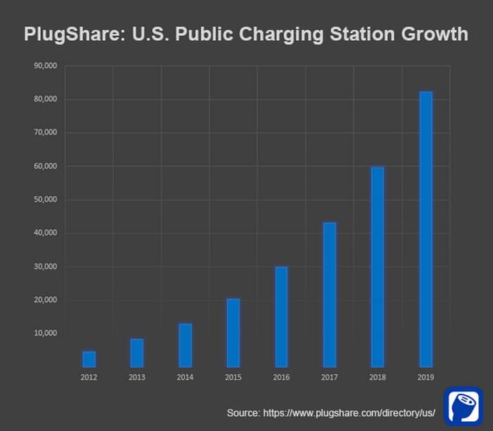 Статистика PlugShare общественных пунктов зарядки электромобилей в США
