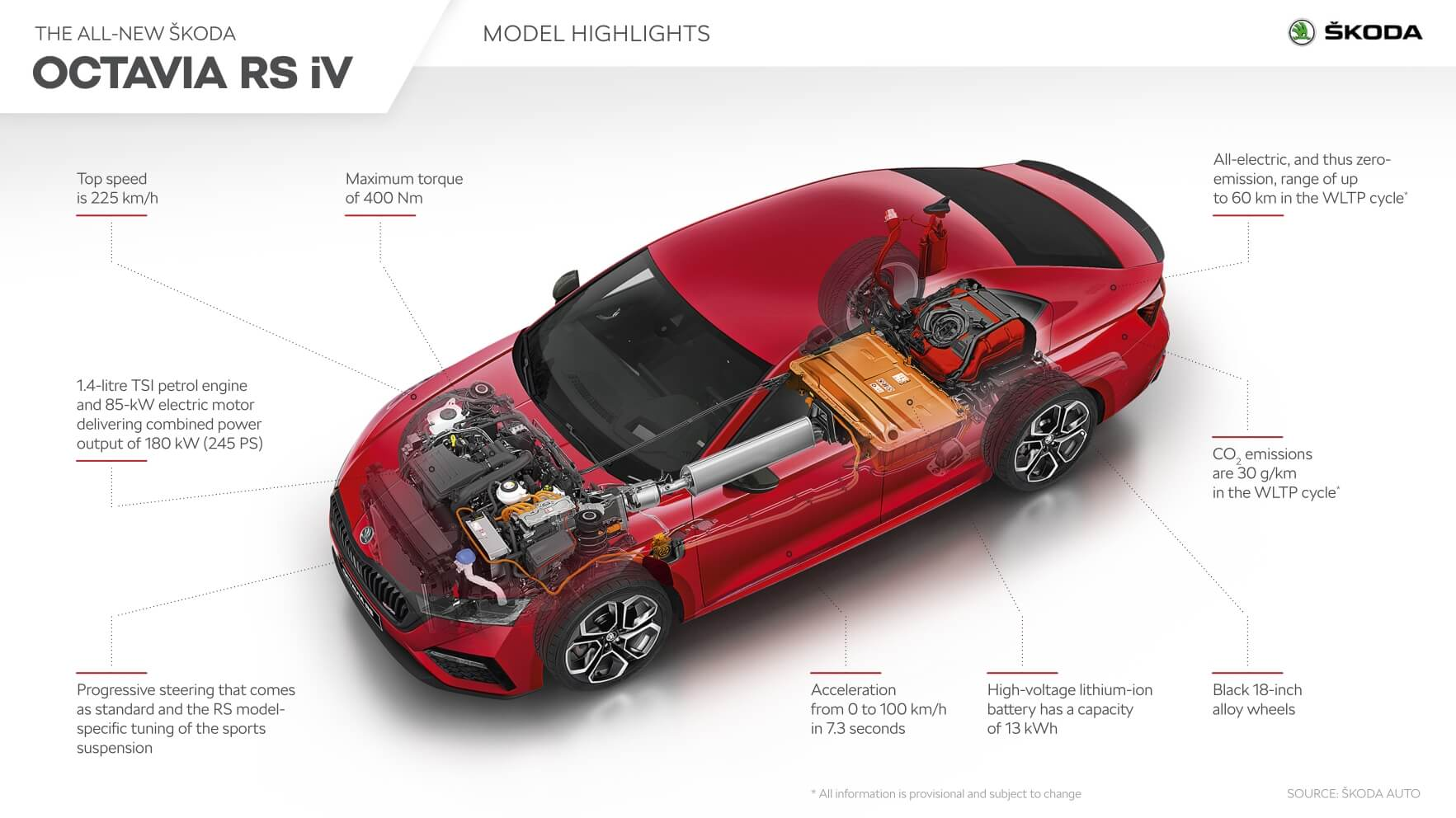 Характеристики Skoda Octavia RS iV