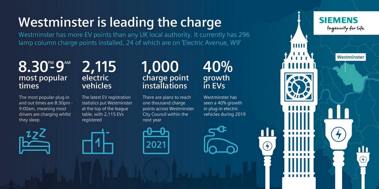 Инфографика с фактами и цифрами зарядной инфраструктуры в историческом районе Лондона, Вестминстере