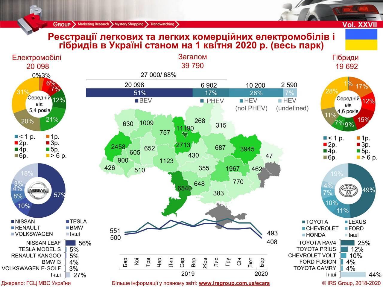 Количество зарегистрированных электрических и гибридных автомобилей в Украине на 01.04.2020 года