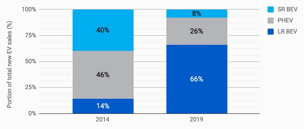 Сравнение электромобилей и плагин-гибридов с большим запасом хода, продаваемых в 2014 и 2019 году