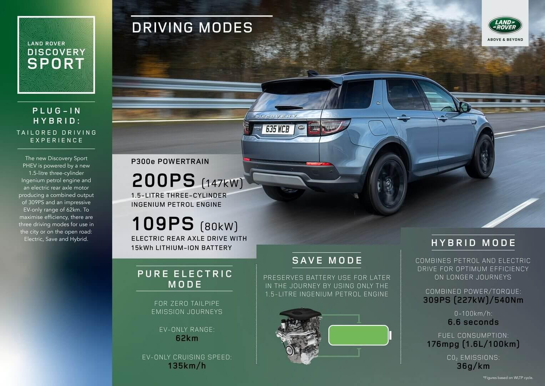 Характеристики привода Land Rover Discovery Sport P300e