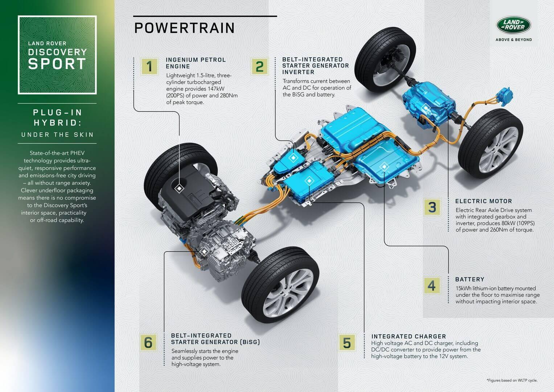 Электрифицированная технология плагин-гибрида Land Rover Discovery Sport P300e