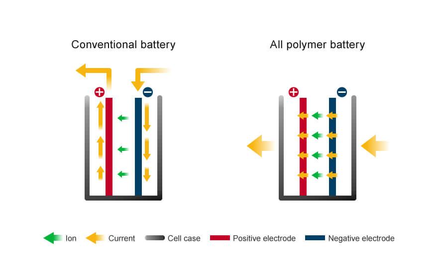 Обычная литий-ионная батарея (слева) и полностью полимерная батарея