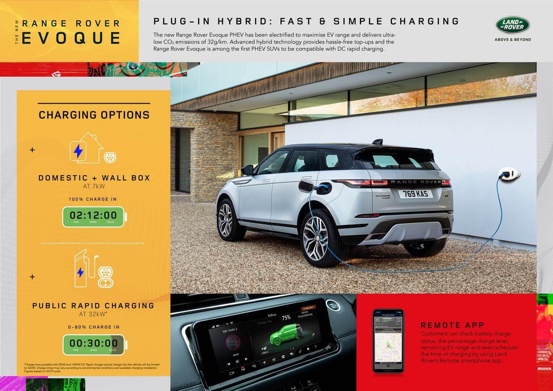 Характеристики зарядки Range Rover Evoque P300e