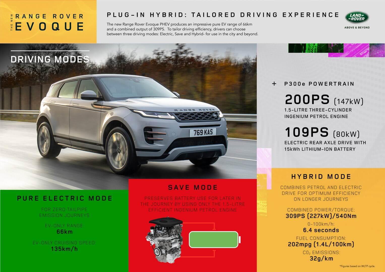 Характеристики привода Range Rover Evoque PHEV