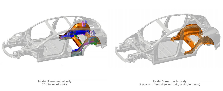 Задняя часть днища электрического кроссовера состоит только издвух литых частей посравнению с70частями вModel3