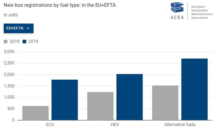 Регистрации электрифицированных автобусов в Европе за 2018-2019 год