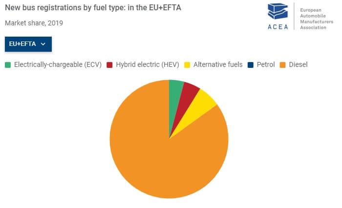 Регистрации автобусов по типу топлива в Европе за 2019 год © acea.be
