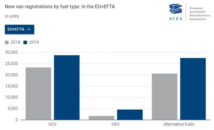 Рынок LCV с электрическим приводом за 2018-2019 год в ЕС