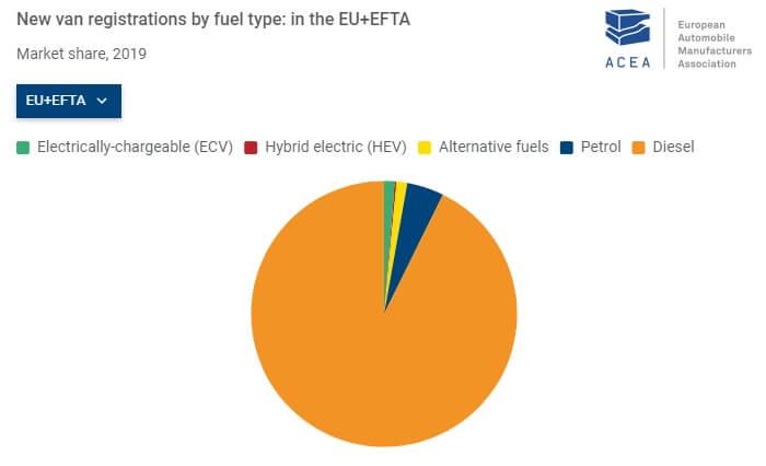Регистрации LCV по типу топлива в Европе за 2019 год