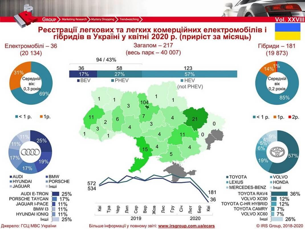 Количество зарегистрированных электрических и гибридных автомобилей в Украине на 01.05.2020 года