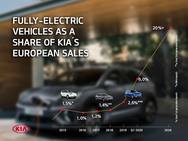 Kia планирует повысить продажи электромобилей в Европе