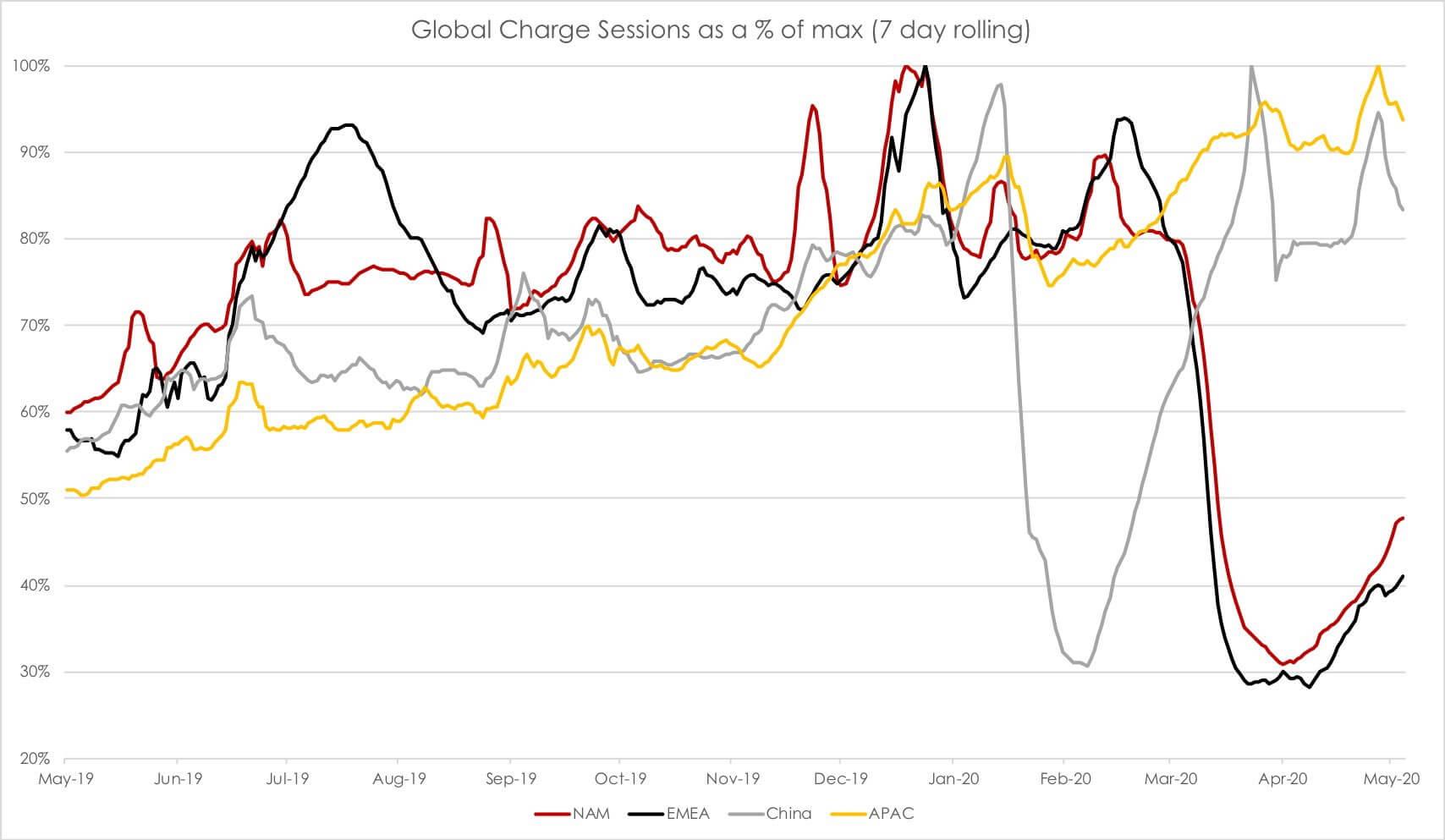 График использования сети Supercharger в разных регионах за последние 12 месяцев