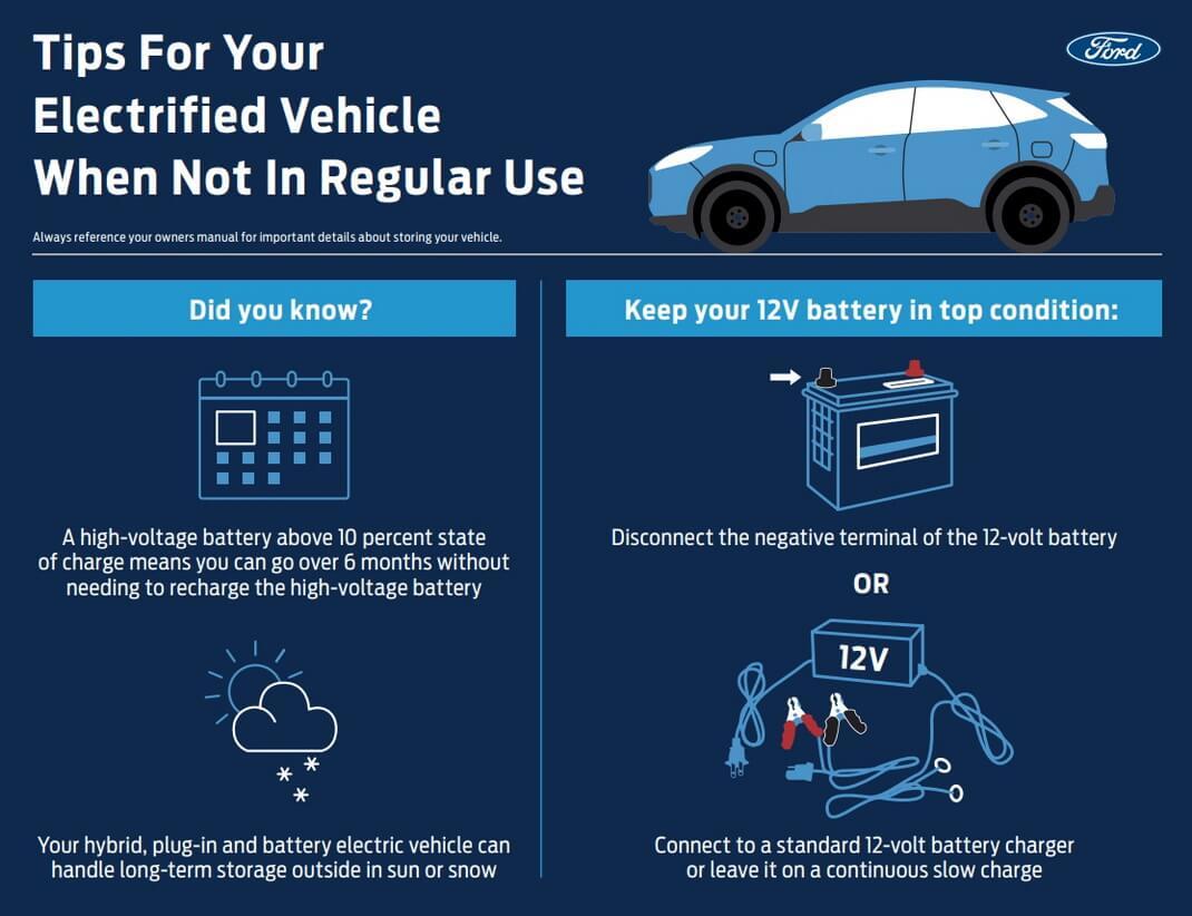 Советы от Ford для электрифицированных транспортных средств, когда они регулярно не используются