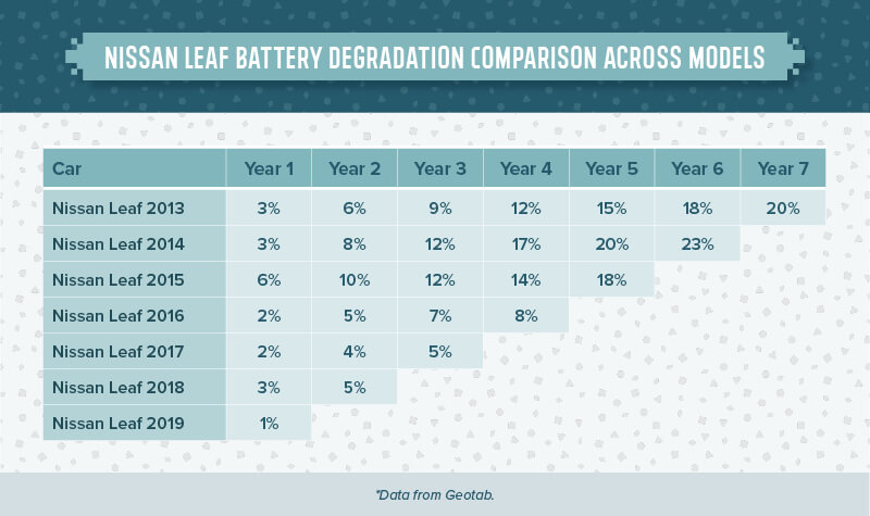 Деградация батареи Nissan Leaf 2013-2016 годов