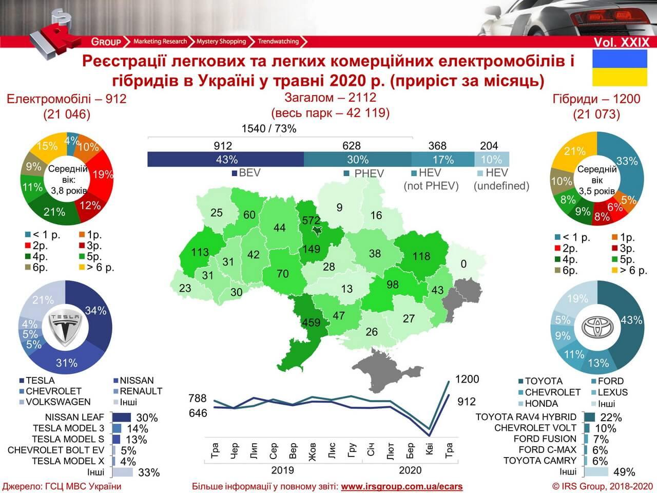 Количество зарегистрированных электрических и гибридных автомобилей в Украине на 01.06.2020 года