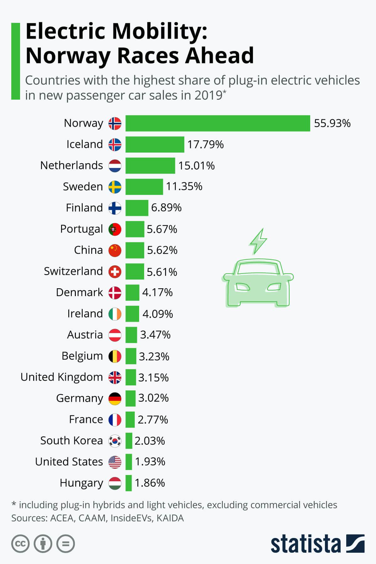 Европейские государства в рейтинге стран с наибольшей долей продаж электромобилей и плагин-гибридов в 2019 году