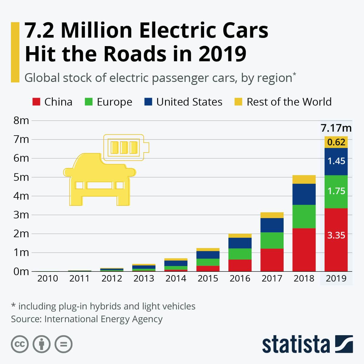 Глобальный мировой рынок электромобилей с 2010 по 2019 год