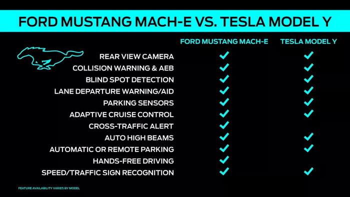 Сравнение Ford Co-Pilot с Tesla AutoPilot