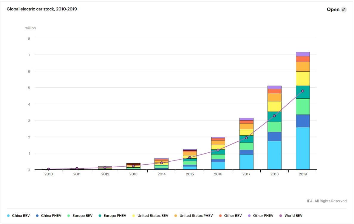 Спрос на электромобили и плагин-гибриды с 2010 по 2019 год