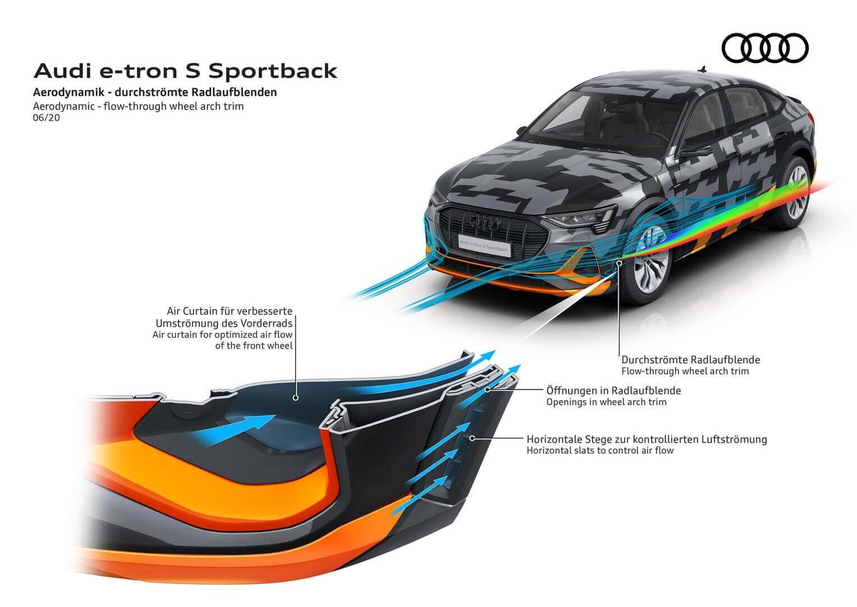 Audi знакомит с деталями аэродинамики моделей e-tron S